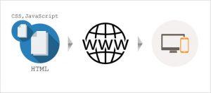 HTMLとweb、閲覧の関係性
